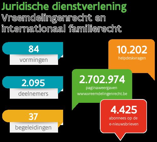 Infographic: Kerncijfers van juridische dienst in 2018: 84 vormingen, 2.095 deelnemers, 37 begeleidingen, 4.425 abonnees op de e-nieuwsbrieven, 2.702.974 paginaweergaves website vreemdelingenrecht.be, en 10.202 helpdeskvragen