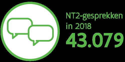 Er waren 43.079 NT2-gesprekken in 2018