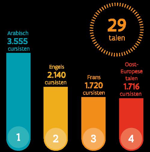 Top talen cursus maatschappelijke oriëntatie: Arabisch: 3555 cursisten, Engels: 2140 cursisten, Frans: 1720 cursisten, Oost-Europese talen: 1716 cursisten