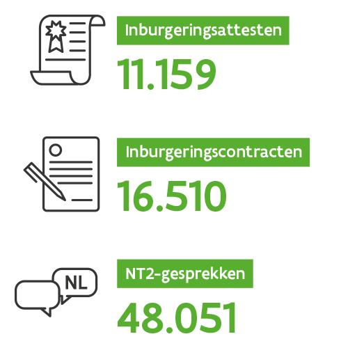 Drie kerncijfers van 2019: 11.159 inburgeringsattesten, 16.510 inburgeringscontracten en 48.051 NT2-gesprekken