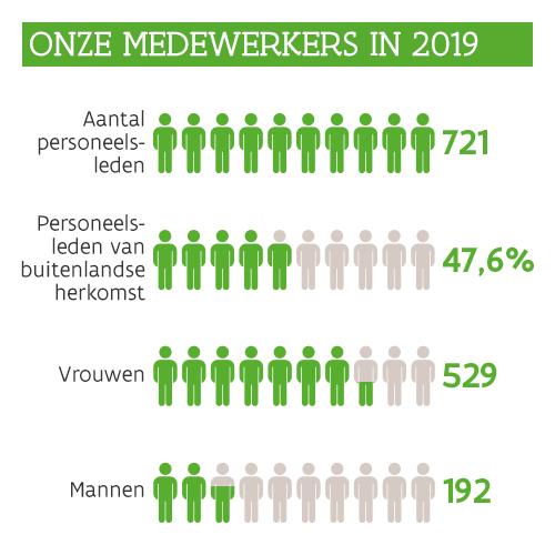 Infographic: Cijfers over onze medewerkers in 2019: 721 personeelsleden, 529 vrouwen, 192 mannen, 47,6% van buitenlandse herkomst.