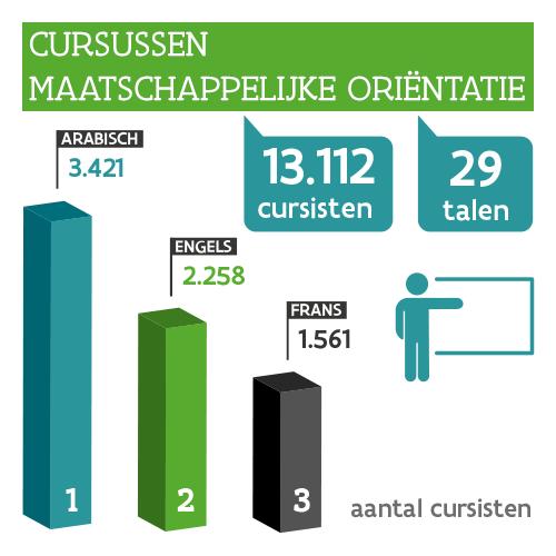 Infographic: Kerncijfers cursus MO: 13.112 cursisten, cursus in 29 talen: Arabisch: 3.421 cursisten, Engels: 2.258 cursisten, Frans: 1.561 cursisten.