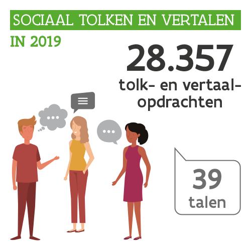Kerncijfers voor 2019 van de dienst Sociaal Tolken en Vertalen: 28.357 tolk- en vertaalopdrachten in 39 talen.