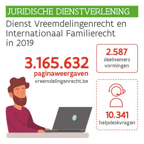 Infographic: Kerncijfers van juridische dienst in 2019: 2.587 deelnemers aan vormingen, 3.165.632 paginaweergaven website vreemdelingenrecht.be, en 10.341 helpdeskvragen.