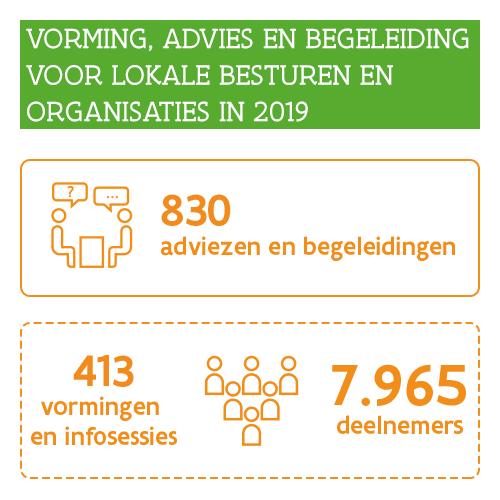 Infographic: Vorming, advies en begeleiding voor lokale besturen en organisaties in 2019: 830 adviezen en begeleidingen, 413 vormingen en infosessies, en 7.965 deelnemers.